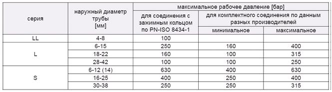 Рабочее давление соединений DIN 2353